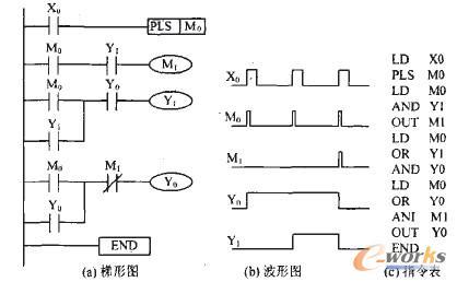 三菱fx2n系列plc微分指令的应用